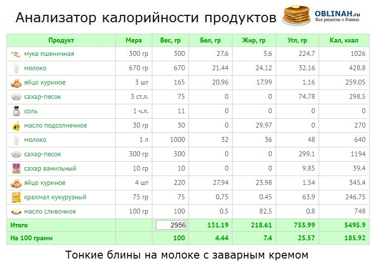 Анализатор калорийности продуктов
